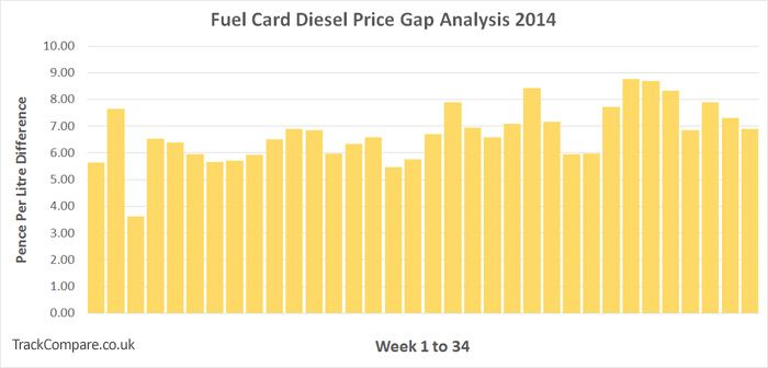 fuelcard_gap_analysis