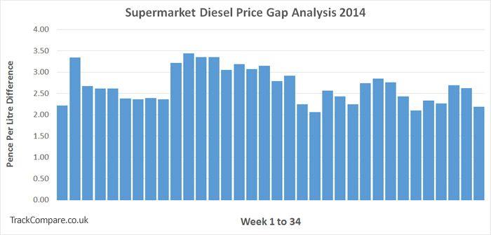 supermarket_gap_analysis